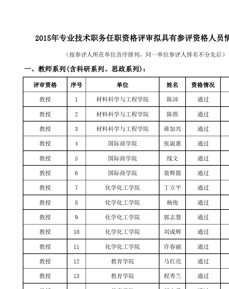2015年专业技术职务任职资格评审拟具有参评资格人员情况公示