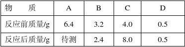 2013衙下中学中考化学模拟试题