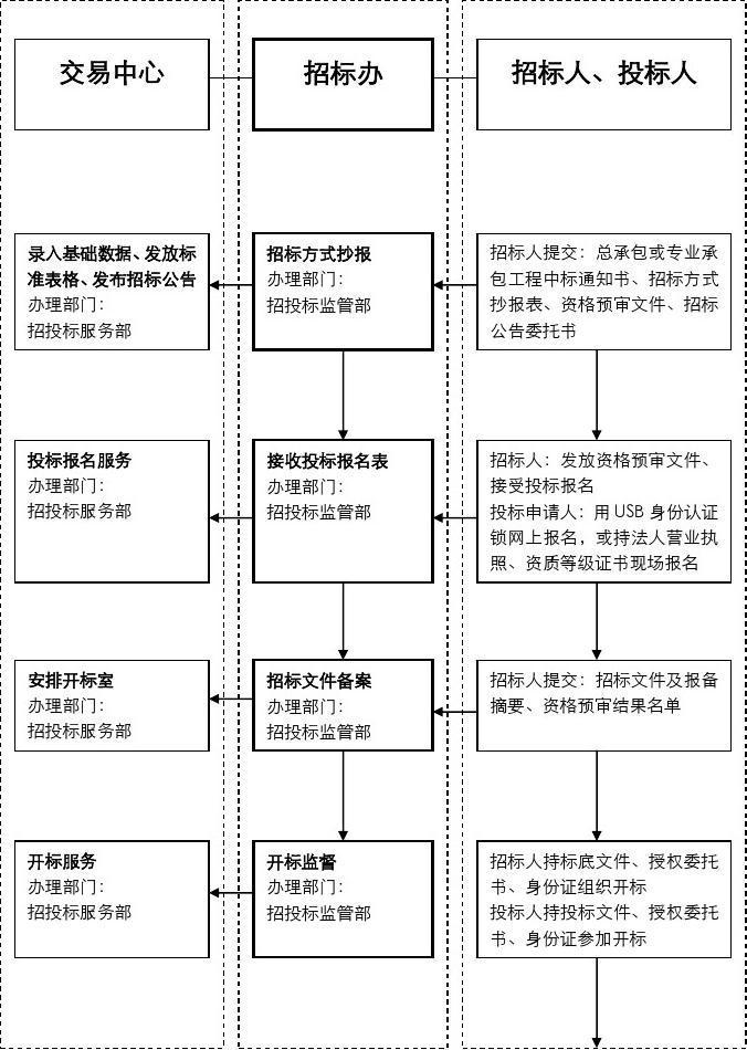 公司招投标管理办法 劳务分包招标文件 图解装修全过程 建筑工程资料图片