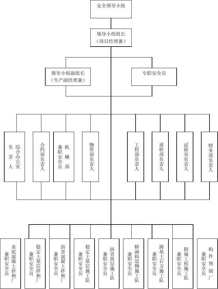 项目经理部职业健康与安全体系组织机构框图图片