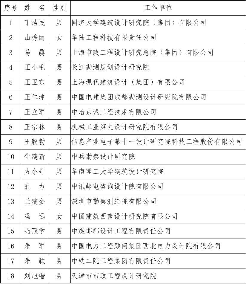 第八批全国静电勘察设计工程大师名单喷涂线设计图图片