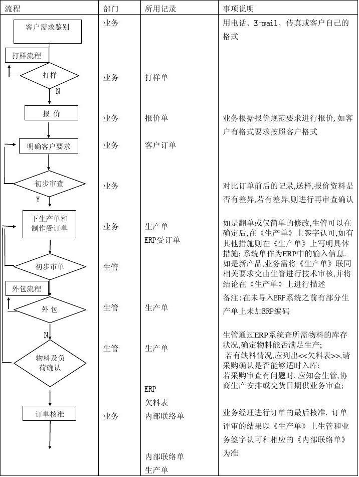 SALOP01-业务接单和跟单流程