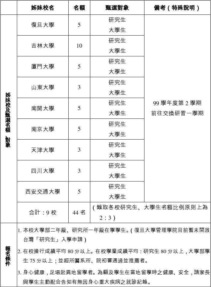淡江大学99学年度第2学期赴大陆姊妹校交换学生甄选