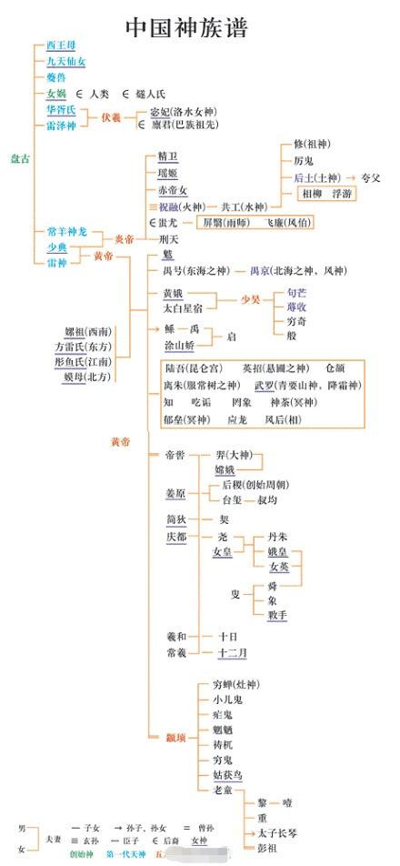中国神话传说谱系