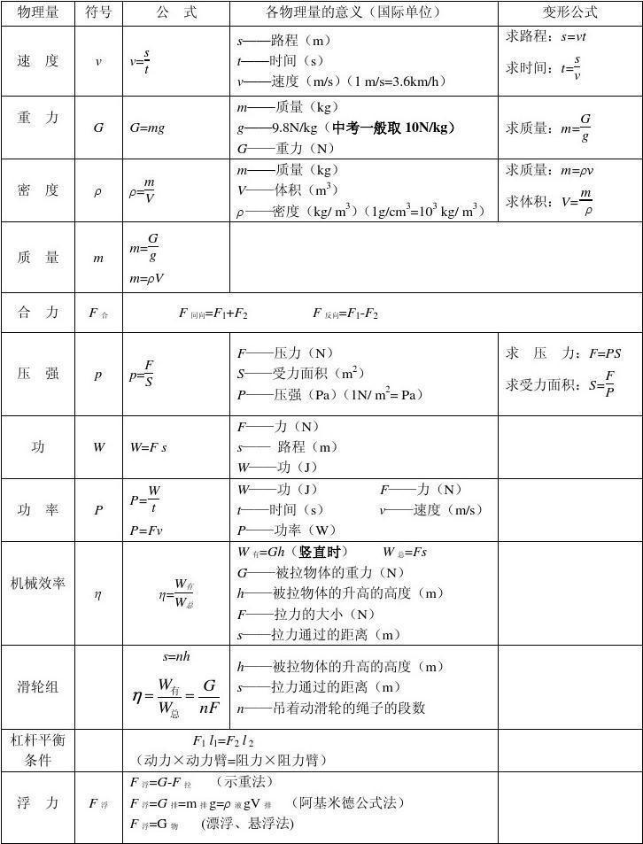 所有分类 初中教育 中考 初中物理公式表  初中物理公式及典型计算题