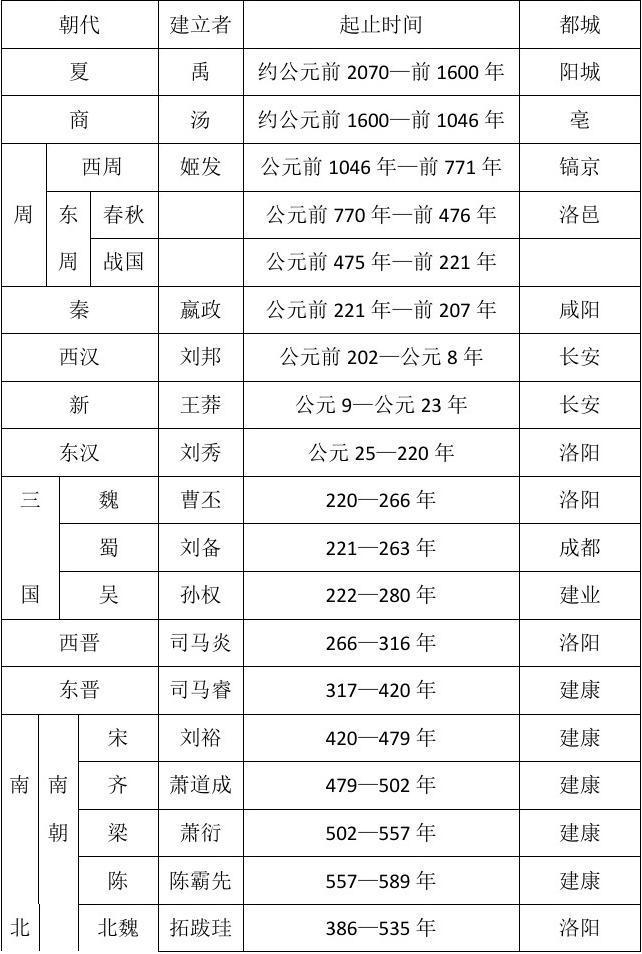 中国历代王朝表