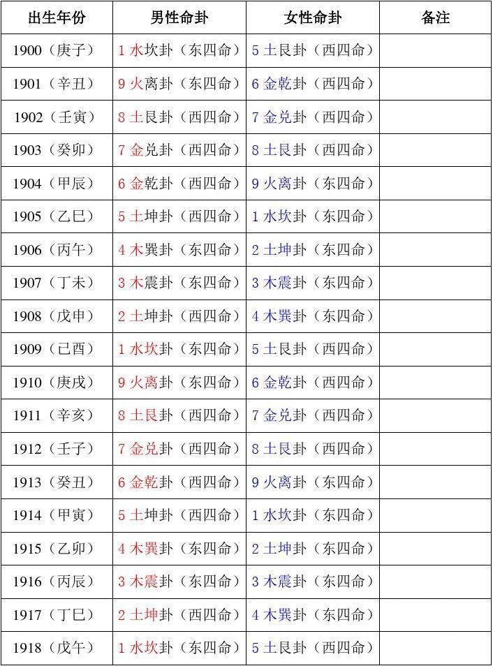 1900年~2080年命卦对照表