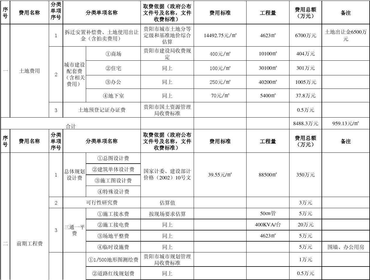 貴陽地王大廈房開成本費用一覽表