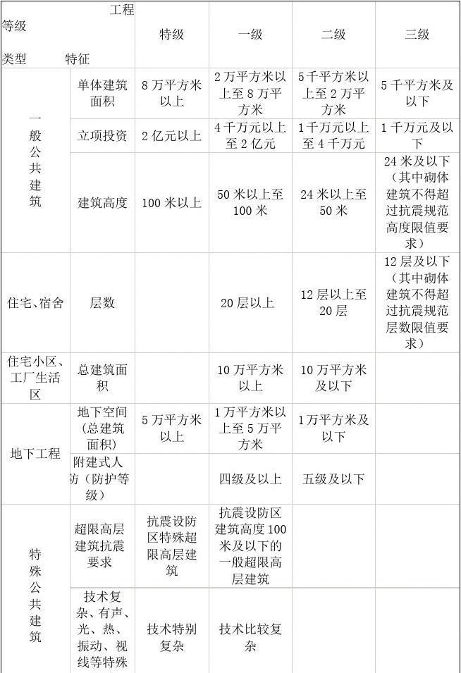 民用建筑工程设计房产v房产表(图纸审查用)_wo的等级大富翁图纸图片