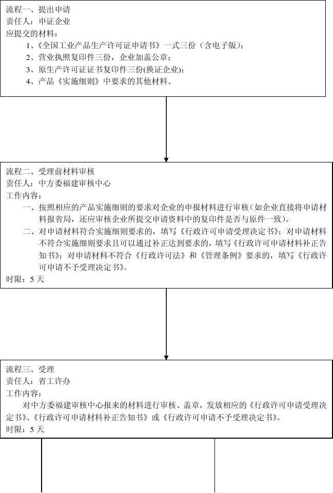 工业产品生产许可证办事流程图