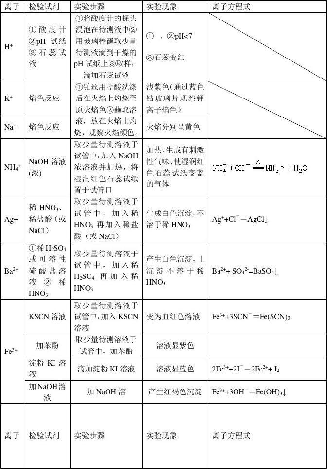 高中化学教材检验和物质的鉴定下载高中语文离子图片