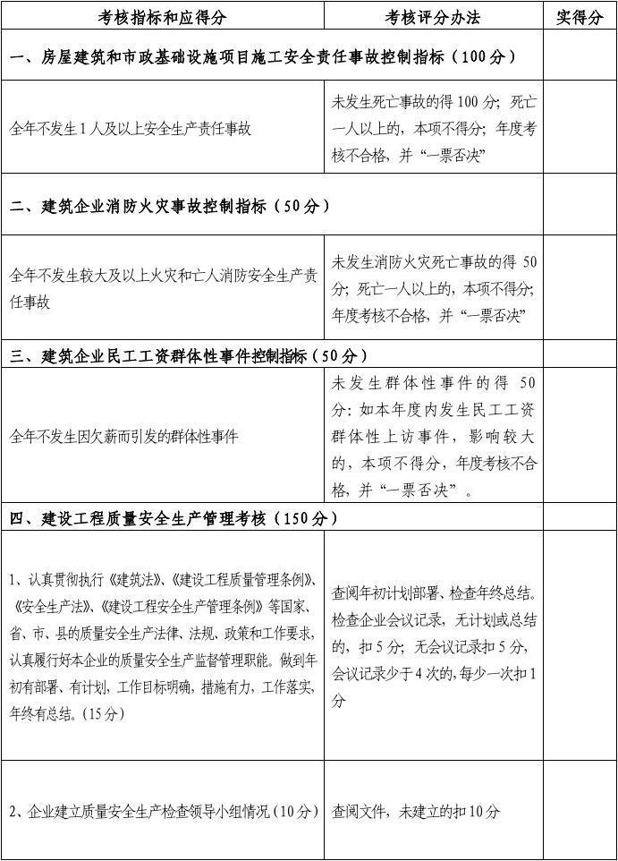 2014年度仙居县建筑企业综合工作目标管理考
