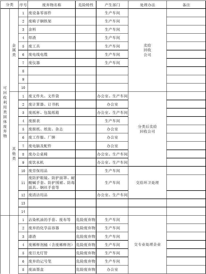 废弃物分类清单