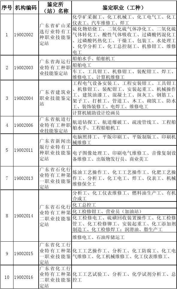 2015年全省职业技能鉴定所(站)名单