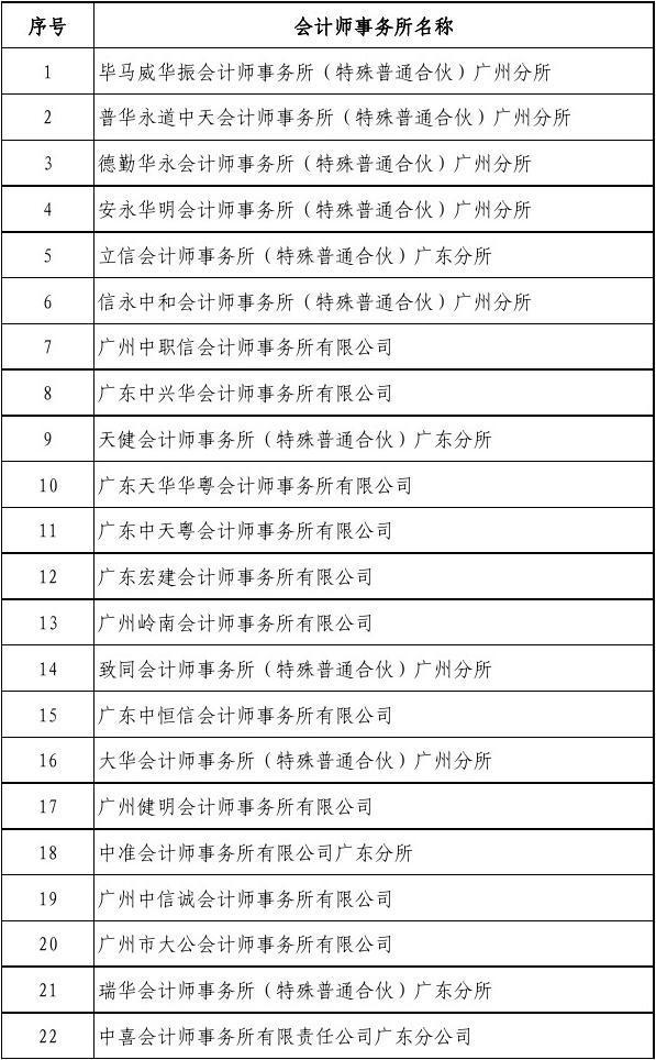 入选广州市国资委监管企业所属各级子企业年度财务决算审计参审所备选库