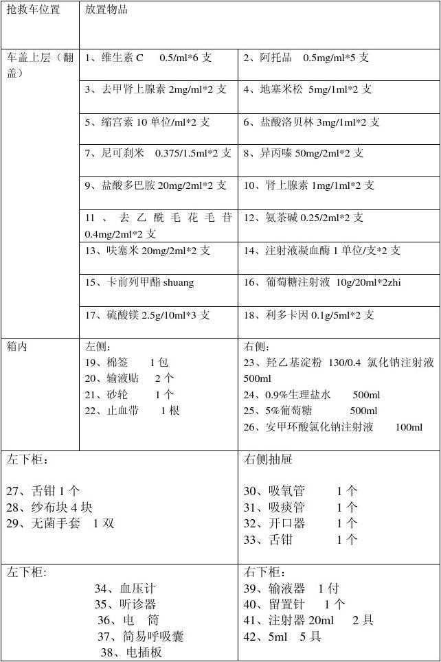 公立卫生院妇产科急救药品排序