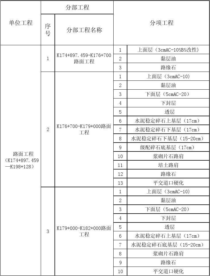 S325胶王线分部分项划分