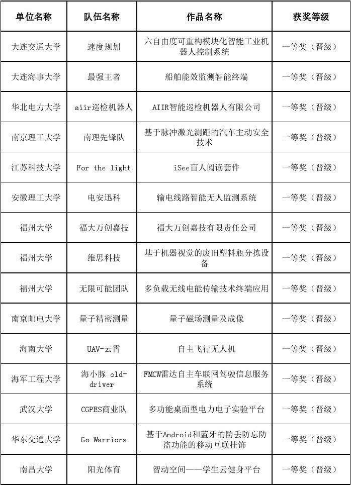 第十二届研电赛商业计划书初赛成绩排名