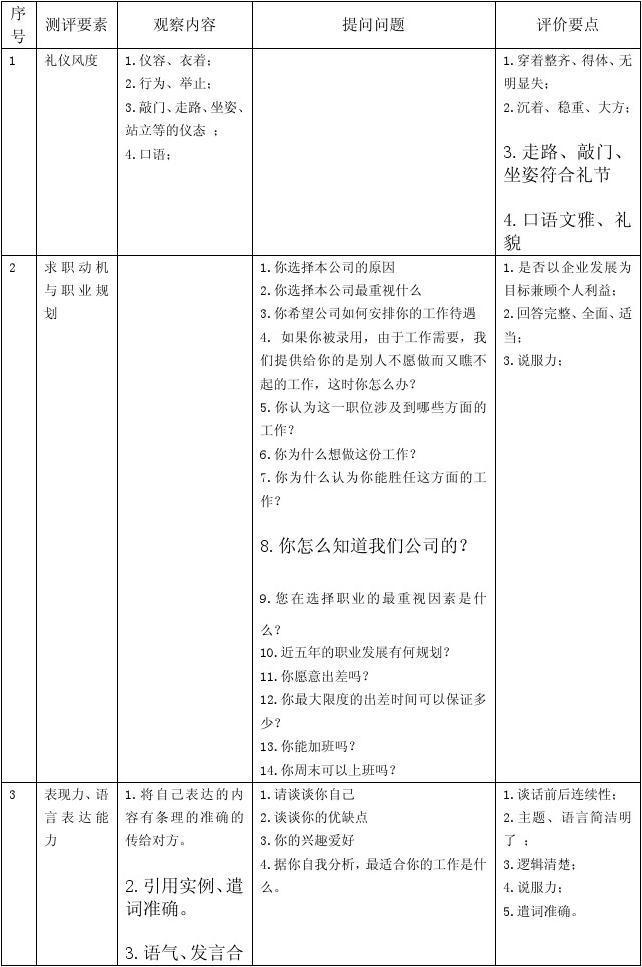 无忧文档 所有分类 表格/模板 表格类模板 面试测评表  第1页 (共4页图片
