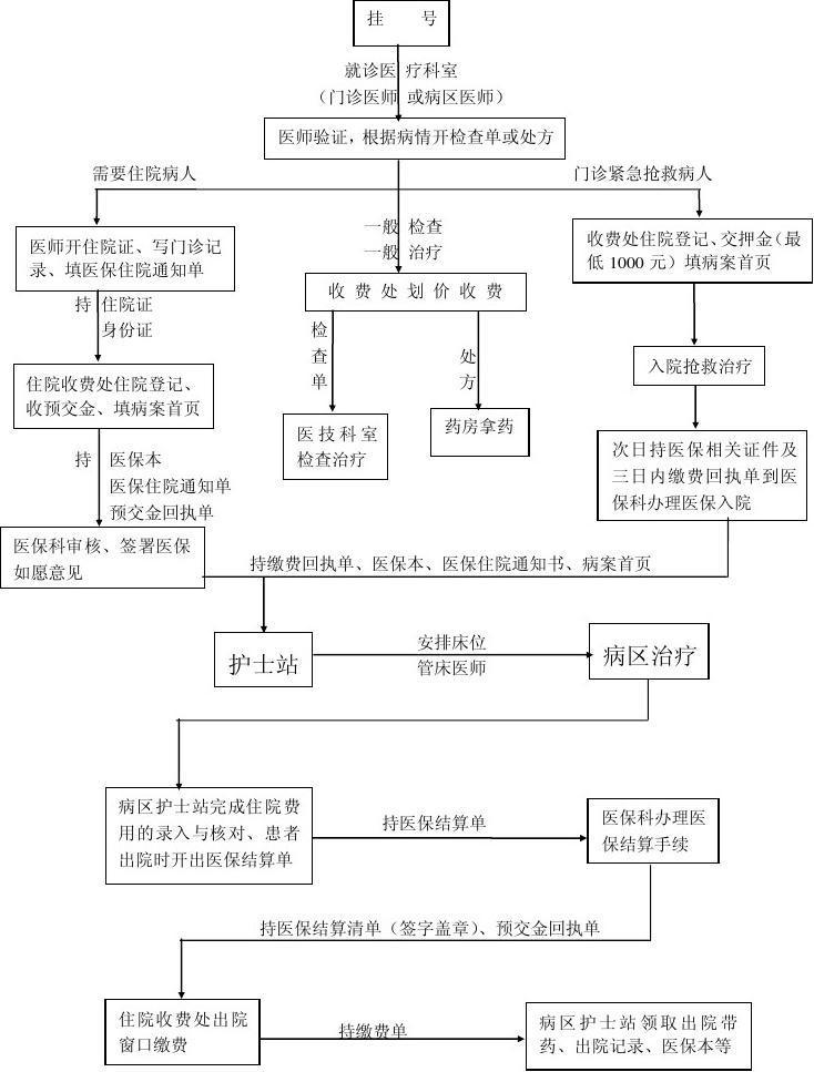工作流程说明(城居医保)图片