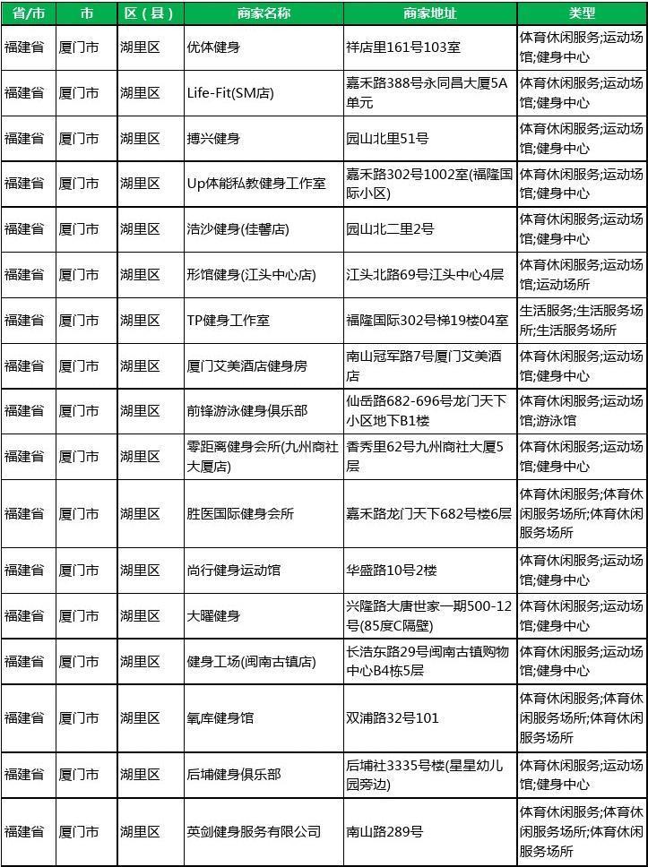 2020新版福建省厦门市湖里区健身房工商企业公司商家名录名单黄页联系方式电话大全104家