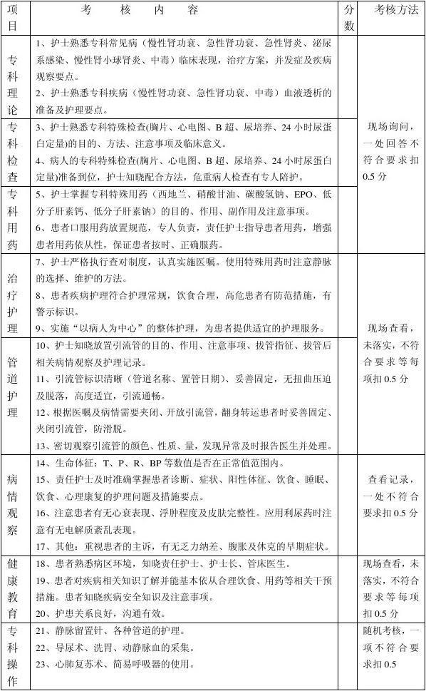 专科护理质量考核标准(肾内科)