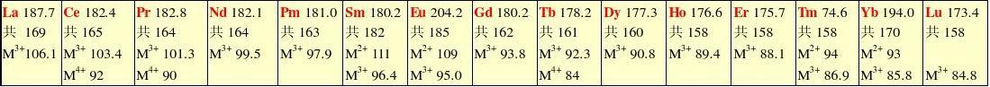 原子(离子)半径(pm)周期表