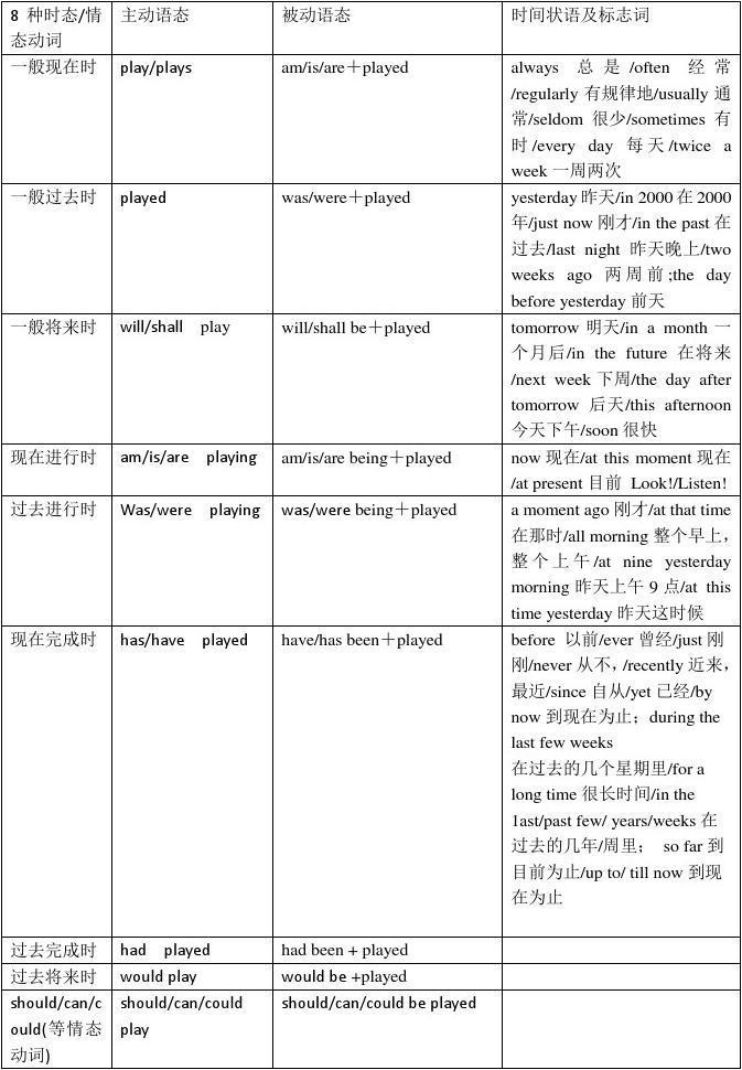 初中英语8种时态及情态动词的被动语态 总结表