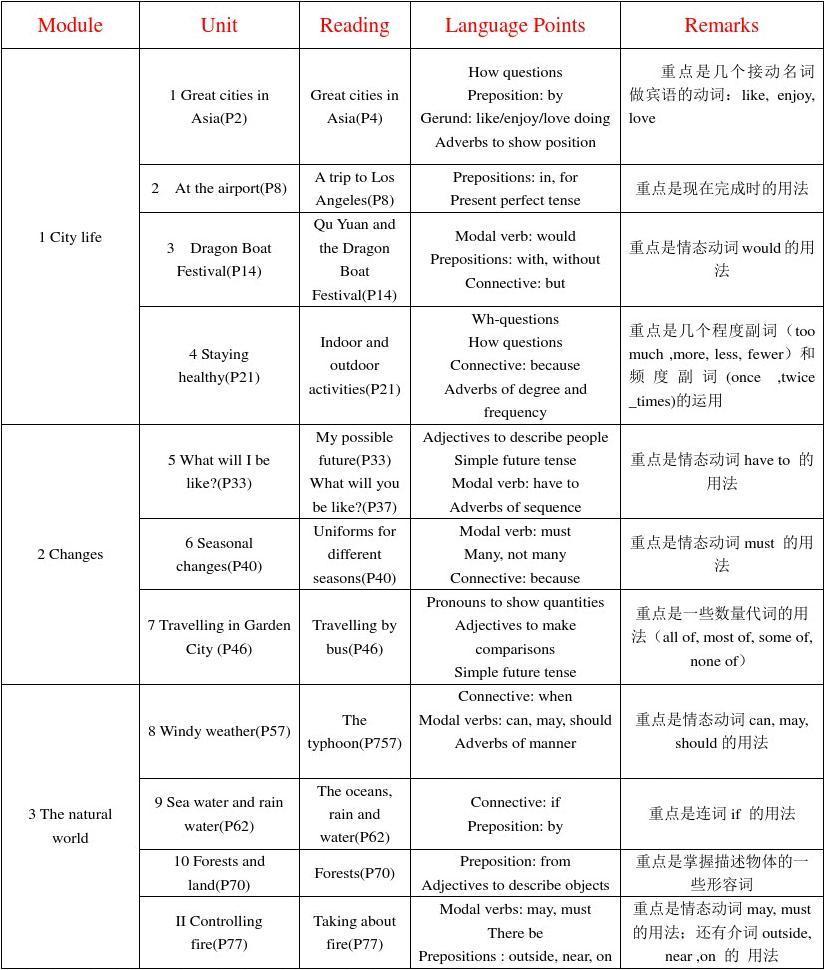 上海(牛津版)语法英语初中点及语言总结的初中看上好什么要图片