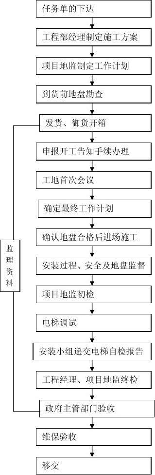 工程部电梯安装施工管理流程图图片