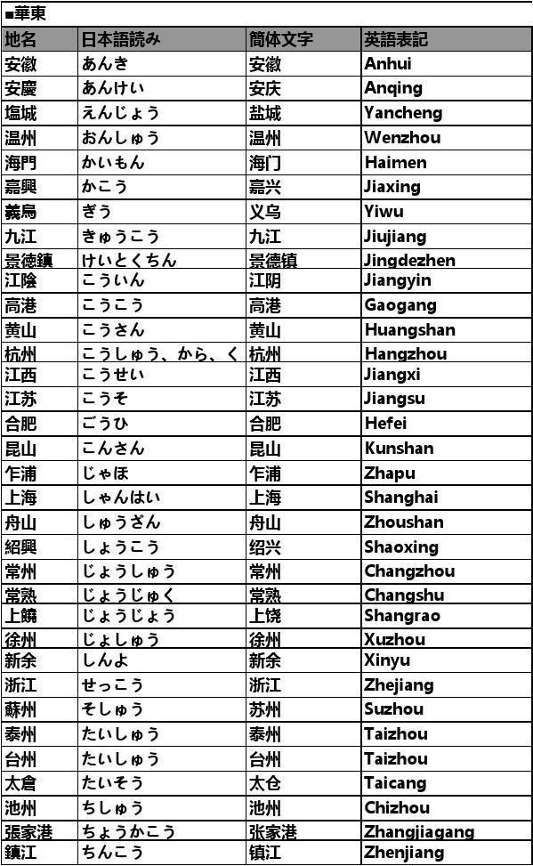 中国县级市地级市日语发音