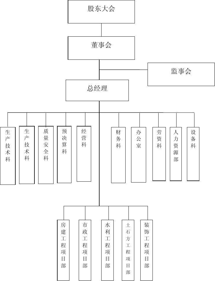 第1页 (共1页,当前第1页) 你可能喜欢 外贸公司组织架构图 商贸公司图片