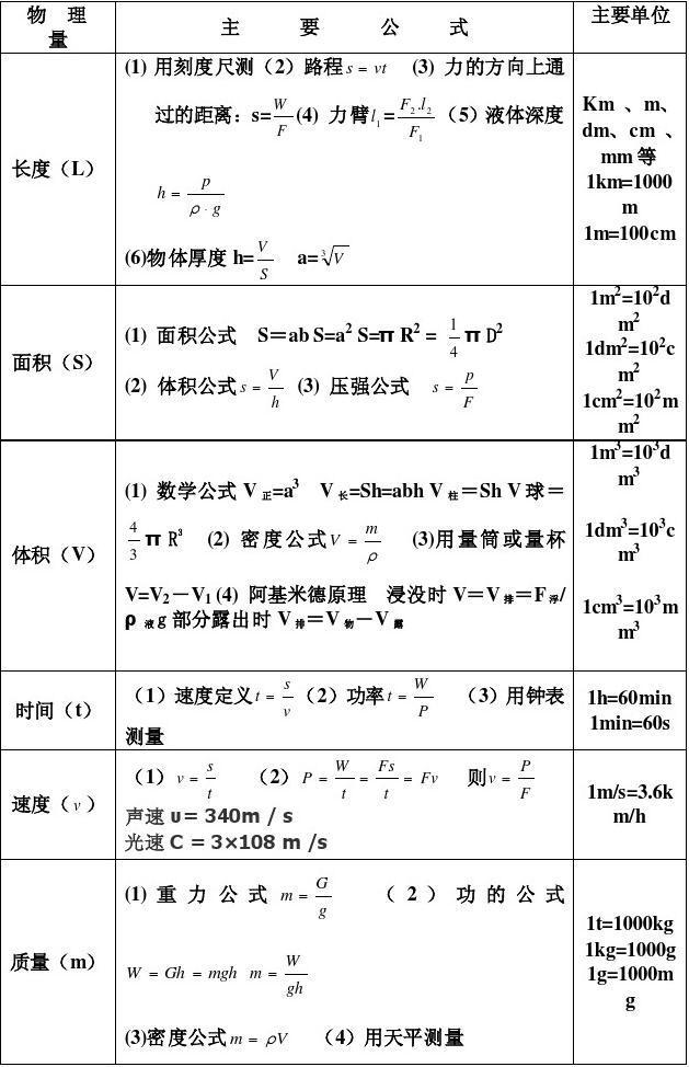 免费文档 所有分类 初中物理公式大全1(最新整理版)  第1页 (共5页,当