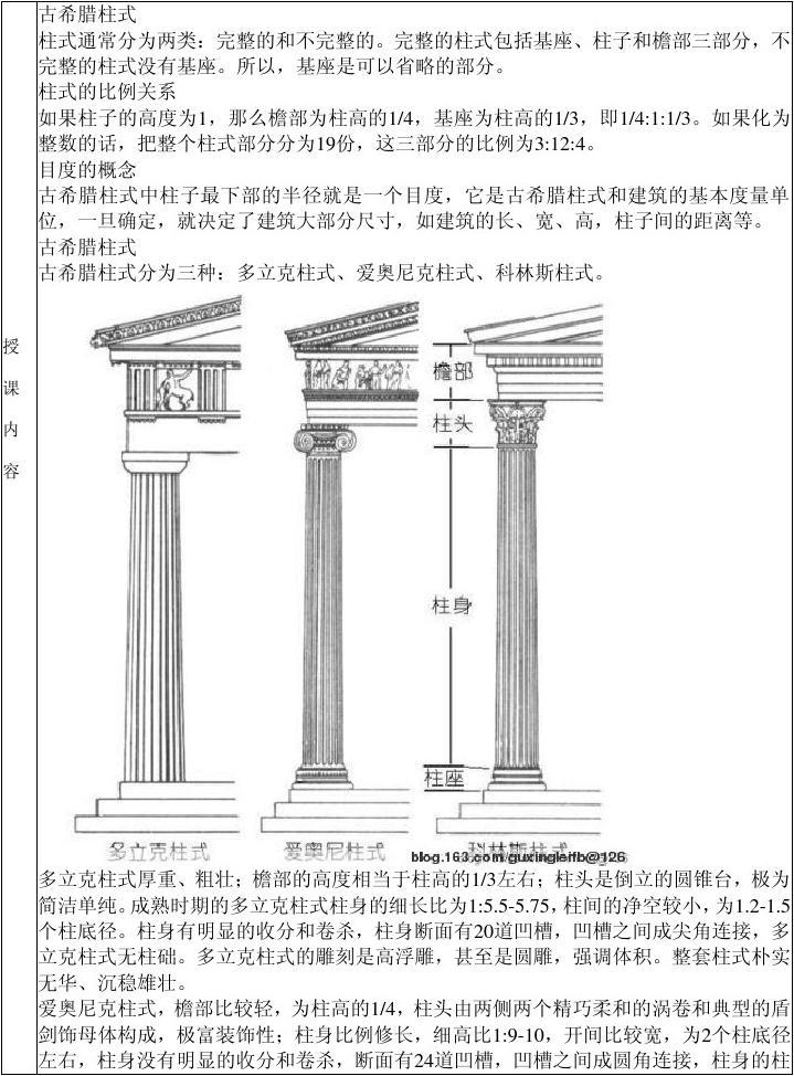 古希腊柱式分为三种:多立克柱式,爱奥尼克柱式,科林斯柱式.图片