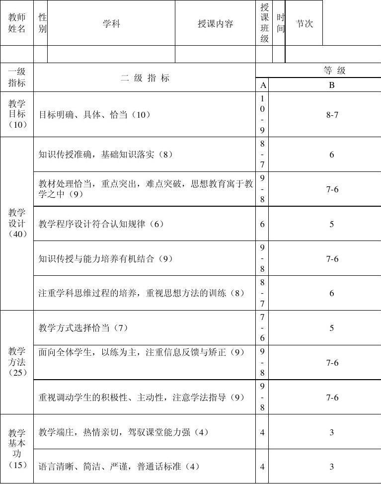 江苏学业水平测试_教师评价量表_word文档在线阅读与下载_无忧文档