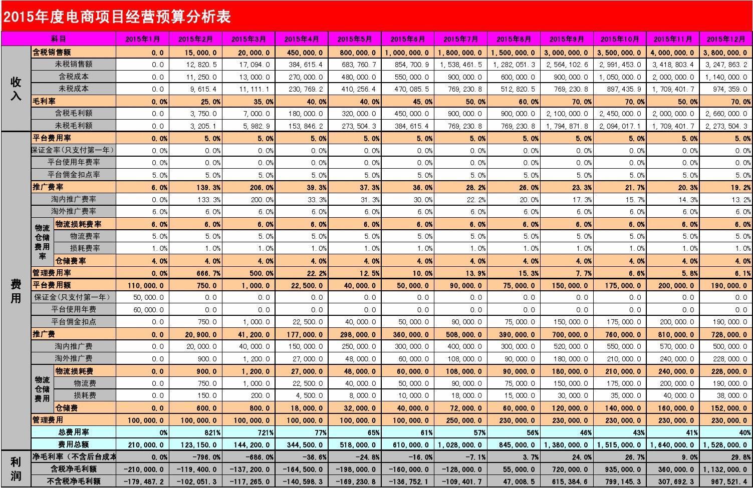 2015淘宝电商天猫公司分析厨柜经营表项目购入的预算是不是固定资产图片