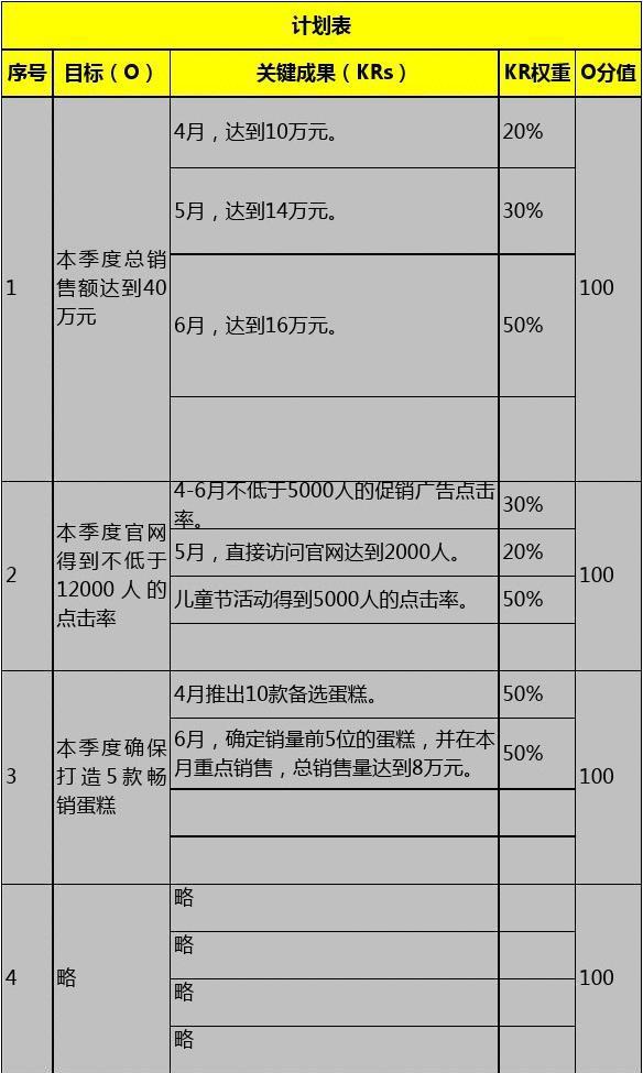 控烟考评奖惩记录表_OKR计划与考评表_文档下载