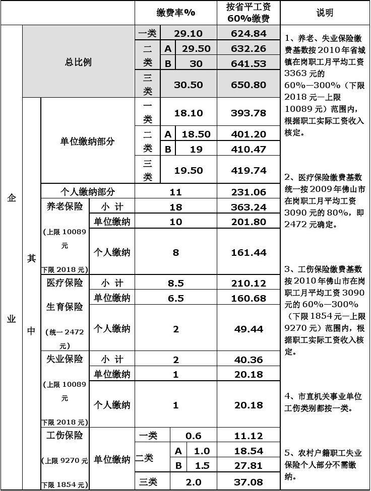 佛山2018 2019年度社保基数上限与下限调整(全)  金饰之家