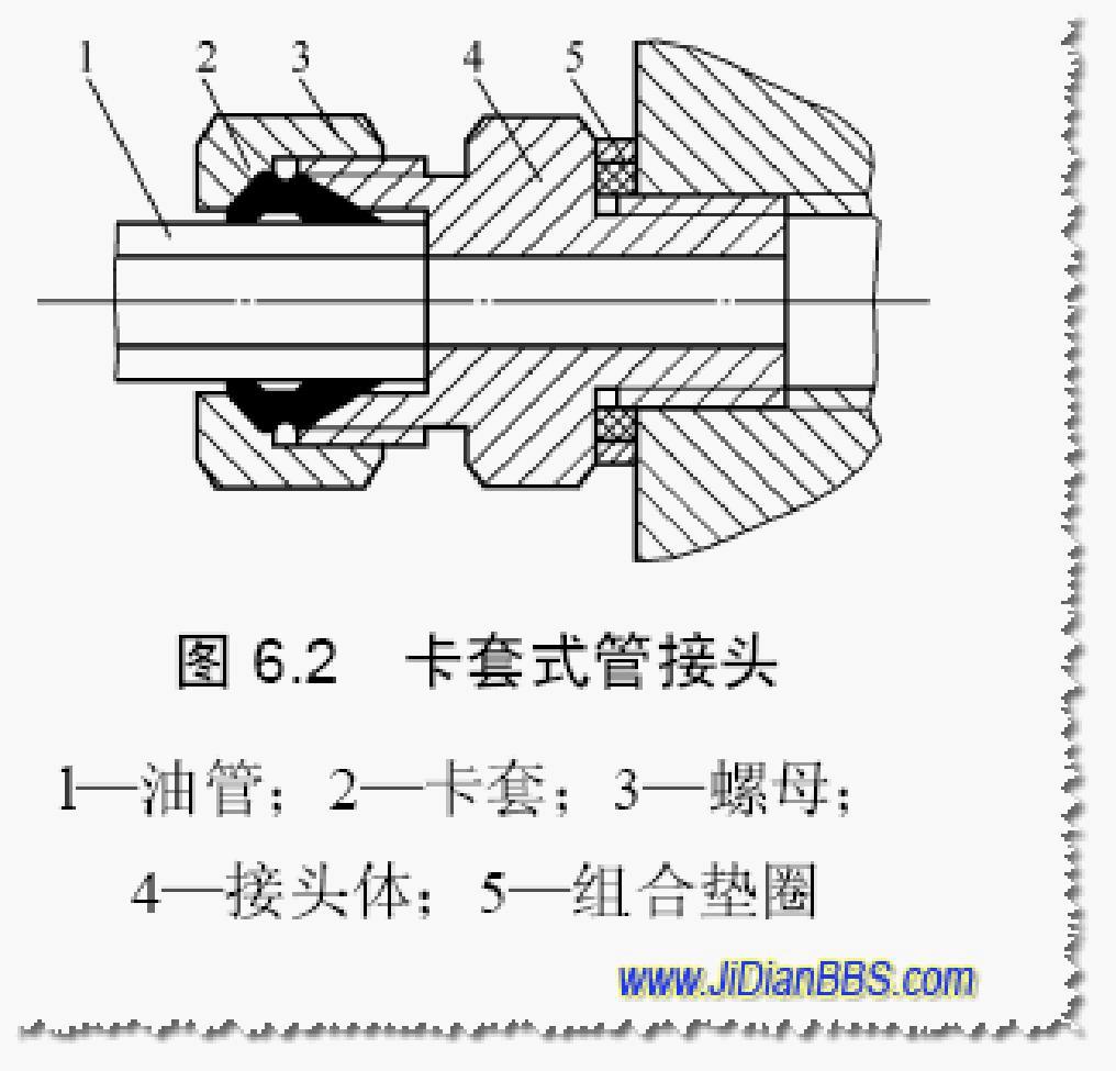 『图解』液压管接头的种类和选用图片