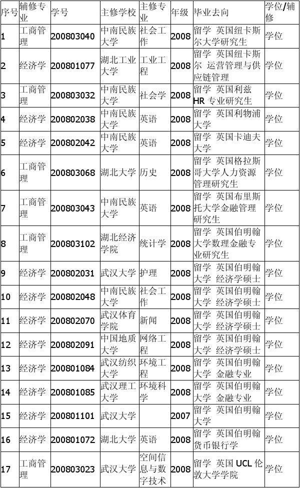武汉大学WTO学院双学位实验班2012届毕业生毕业去向