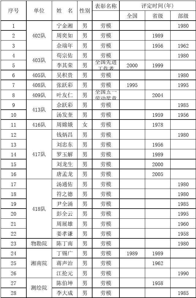 历年劳模名单1