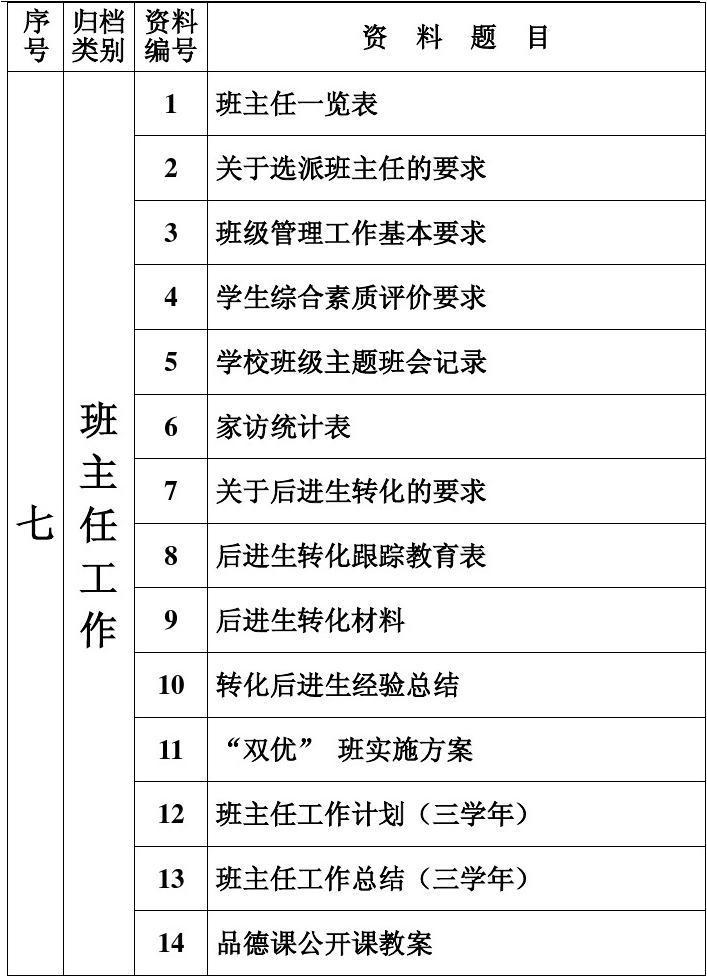 中职德育处工作计划_德育工作绩效评估资料目录表7
