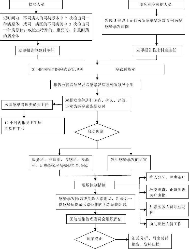 医院绘制感染v医院暴发技巧双流程处置代号图片