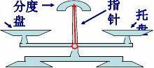 3-1-2(1)等式的性质