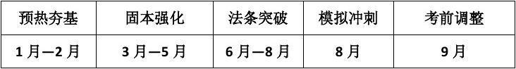 在校考生备战2012司法考试复习计划(参考)