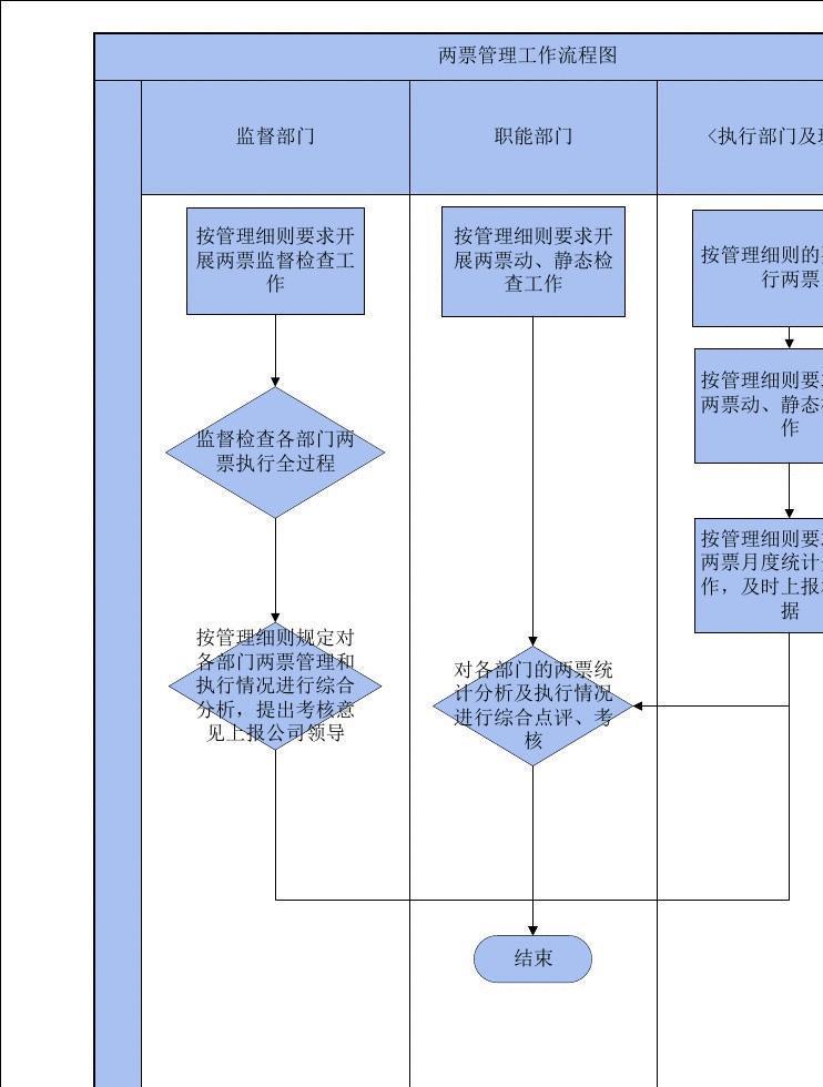 两票管理工作流程图图片