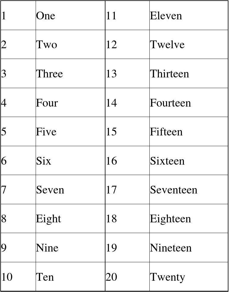 1-20数字与英语对照表图片