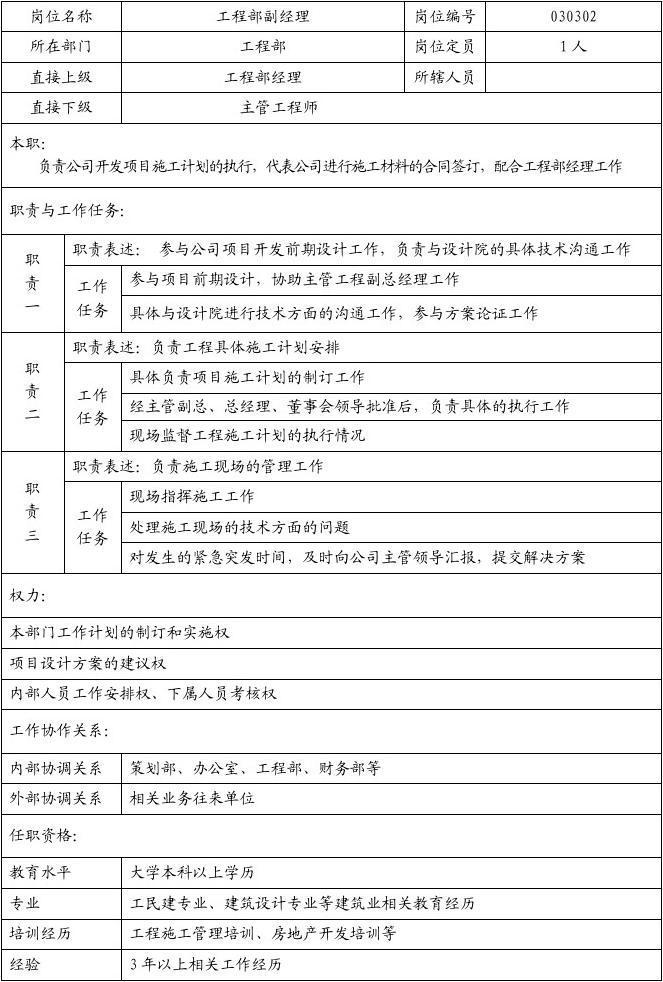地产案场经理职责_房地产公司工程部副经理岗位职责