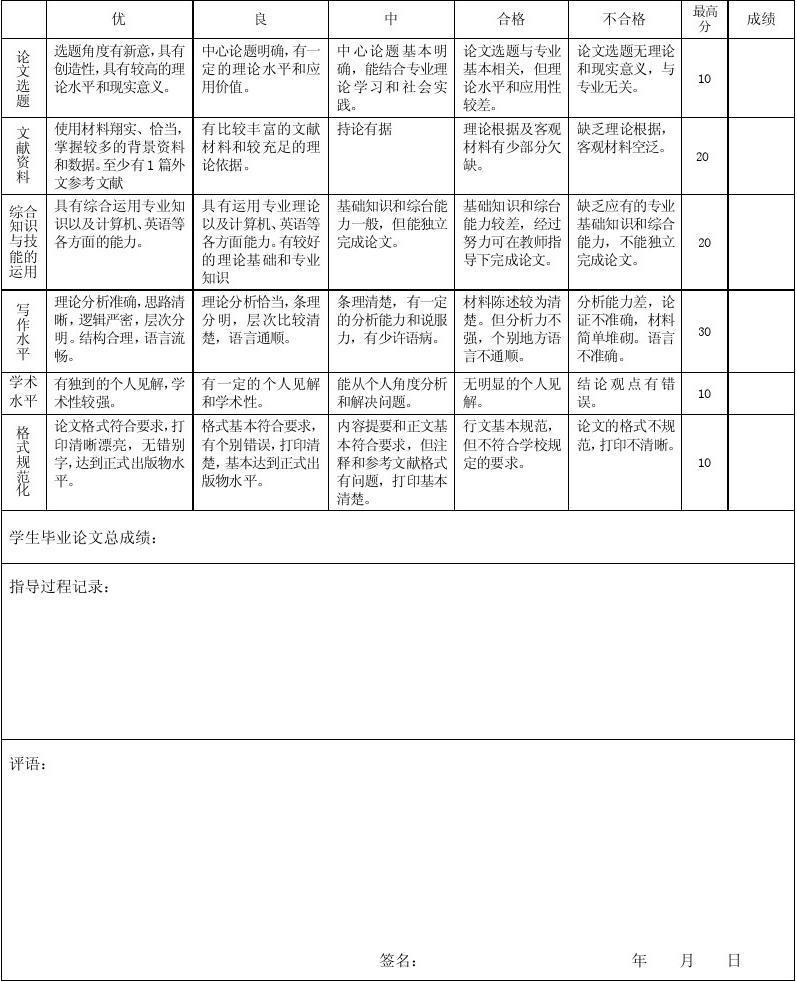 指导青年教师记录表_4.大学本科毕业论文(设计)指导教师评分表_文档下载