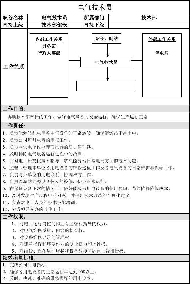 工程技术员职责_技术部电气技术员岗位职责_文档下载